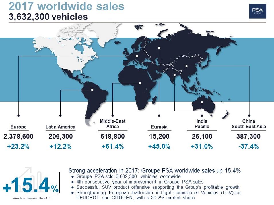 Vendas do Groupe PSA crescem 15,4% em 2017