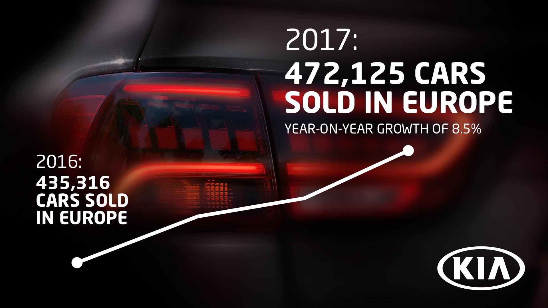 Kia com recorde de vendas na Europa em 2017