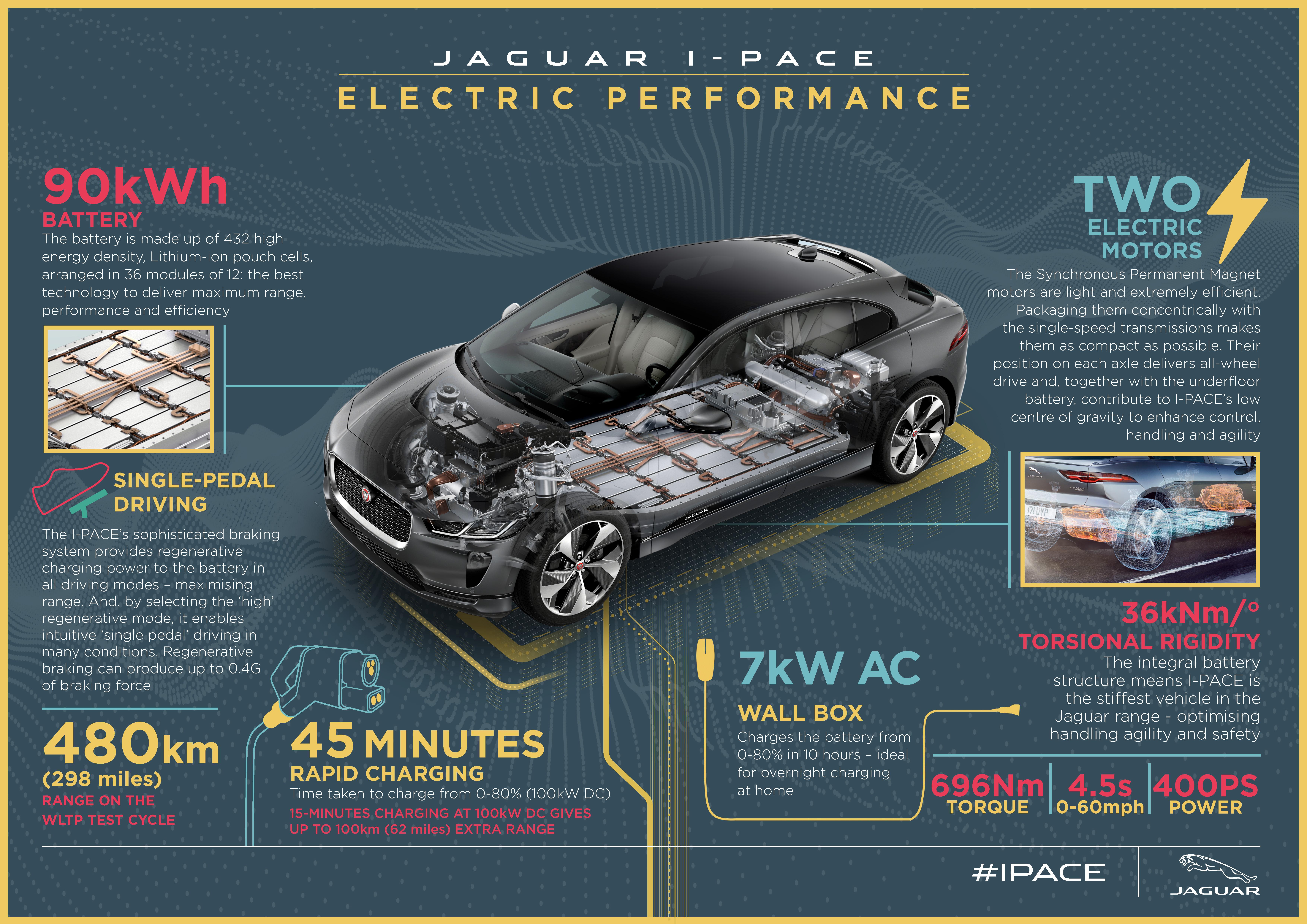 Jaguar I-PACE 100% elétrico mostra sua cara ao mundo