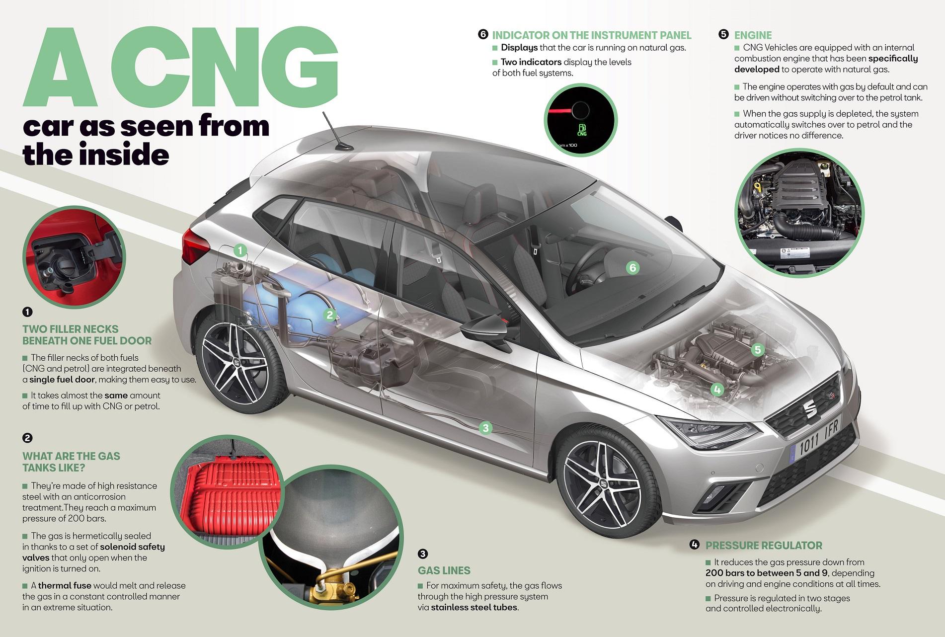 Como funcionam os automóveis a gás de acordo com a Seat