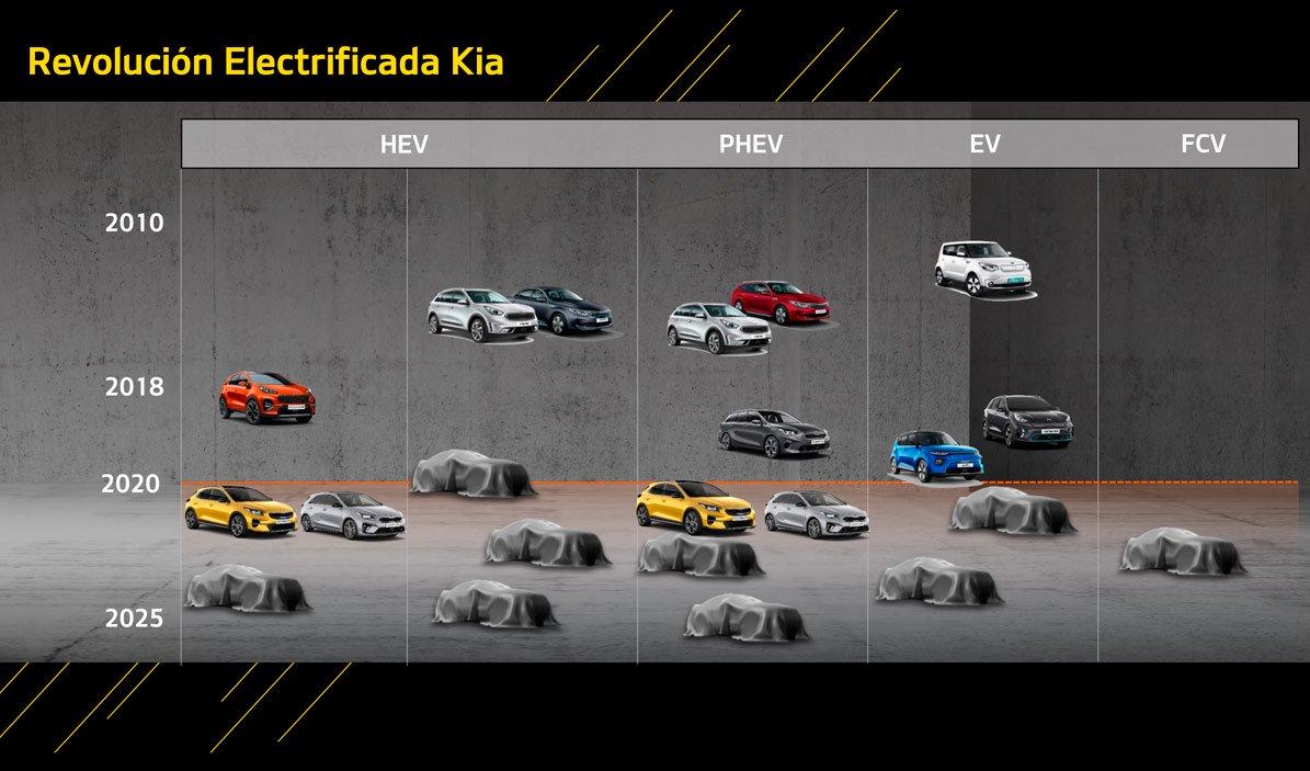 Kia irá lançar 16 automóveis eletrificados atém 2025